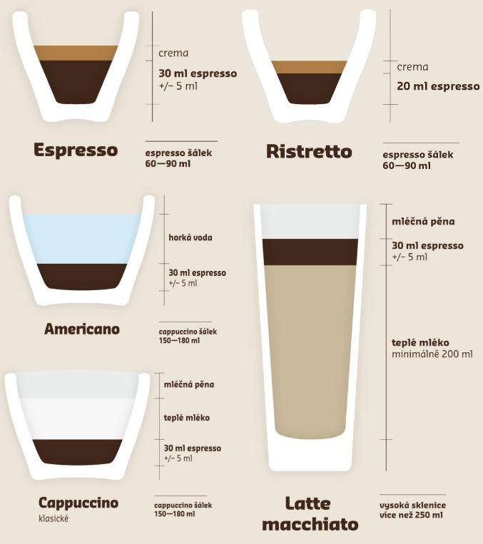 prehled-kavy